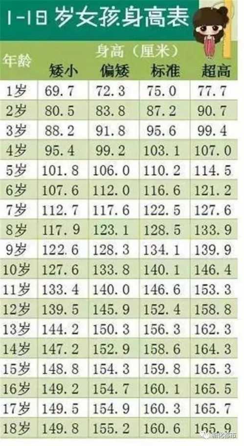 男孩和女孩身高对照表 最新1至18岁男女孩身高标准对照表图片